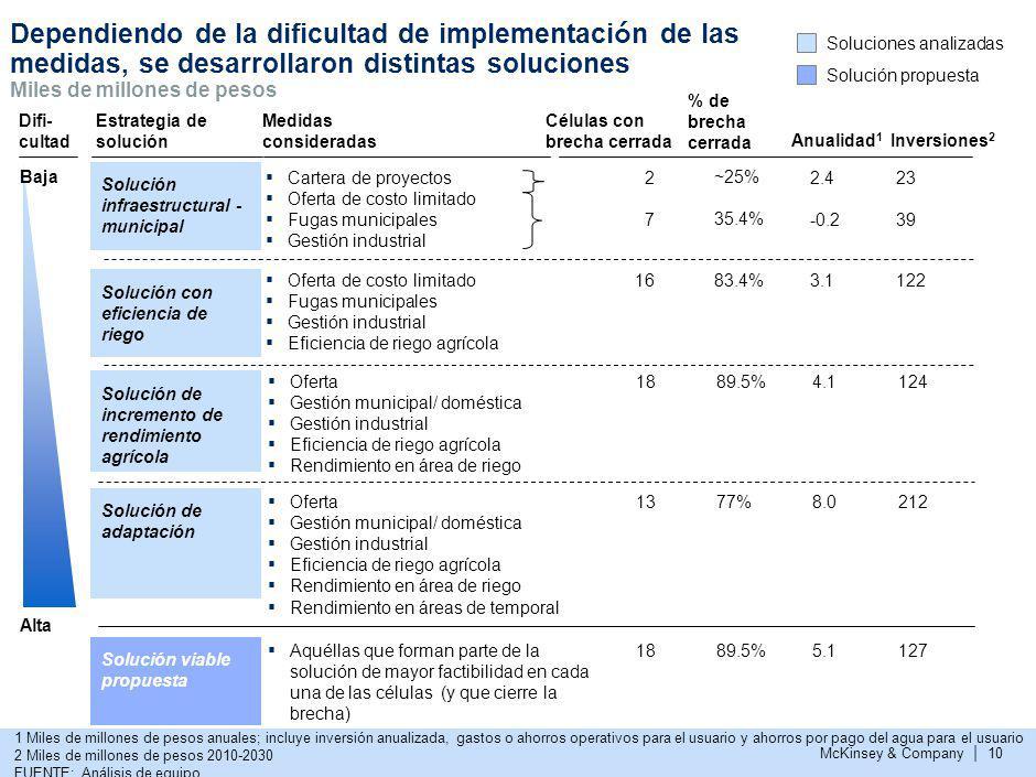 La solución propuesta bajo escenario tendencial requiere una inversión de ~127 miles de millones de pesos