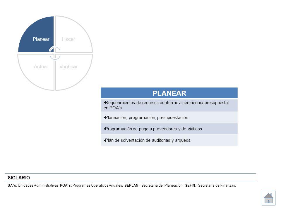 Planear Hacer. Verificar. Actuar. PLANEAR. Requerimientos de recursos conforme a pertinencia presupuestal en POA's.