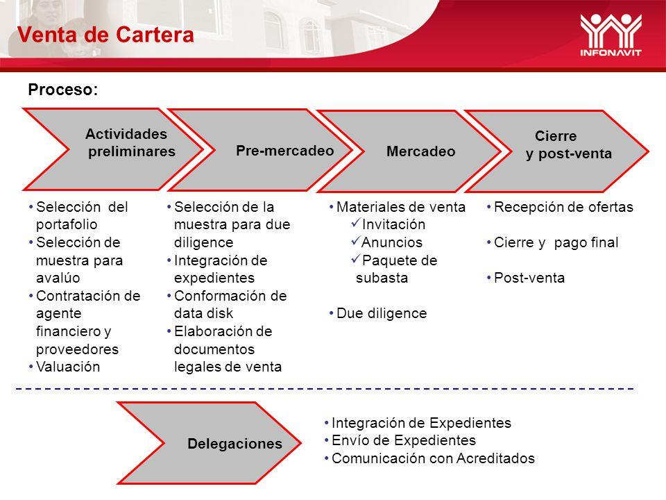 Venta de Cartera Proceso: preliminares Pre-mercadeo Cierre