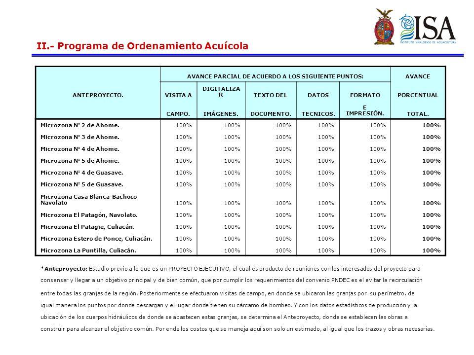 AVANCE PARCIAL DE ACUERDO A LOS SIGUIENTE PUNTOS: