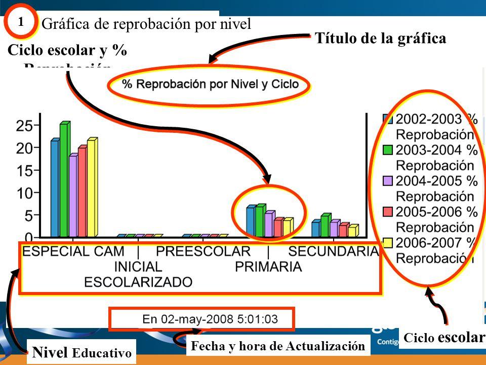 Ciclo escolar y % Reprobación