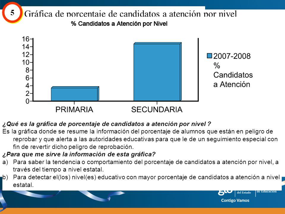 Gráfica de porcentaje de candidatos a atención por nivel