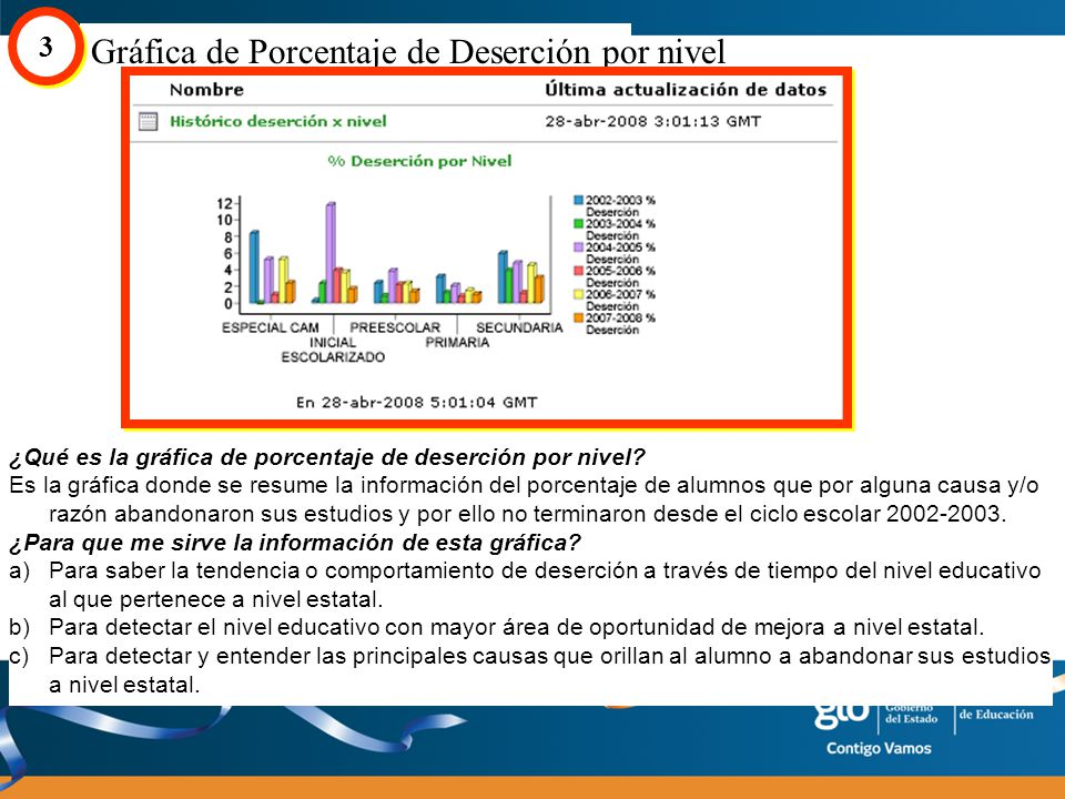 Gráfica de Porcentaje de Deserción por nivel