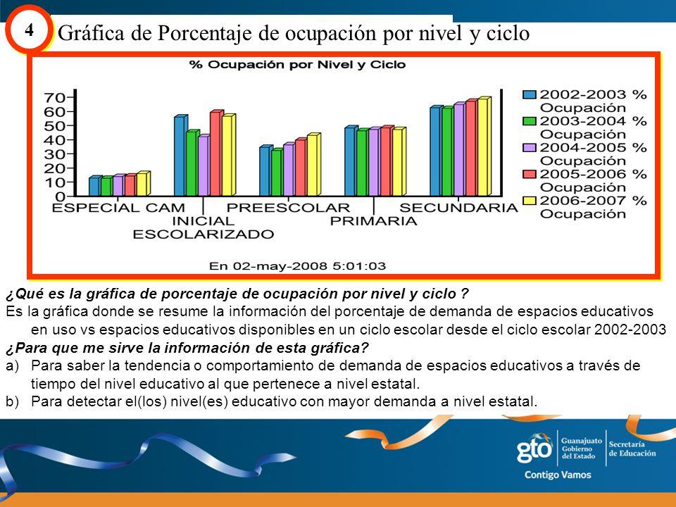 Gráfica de Porcentaje de ocupación por nivel y ciclo