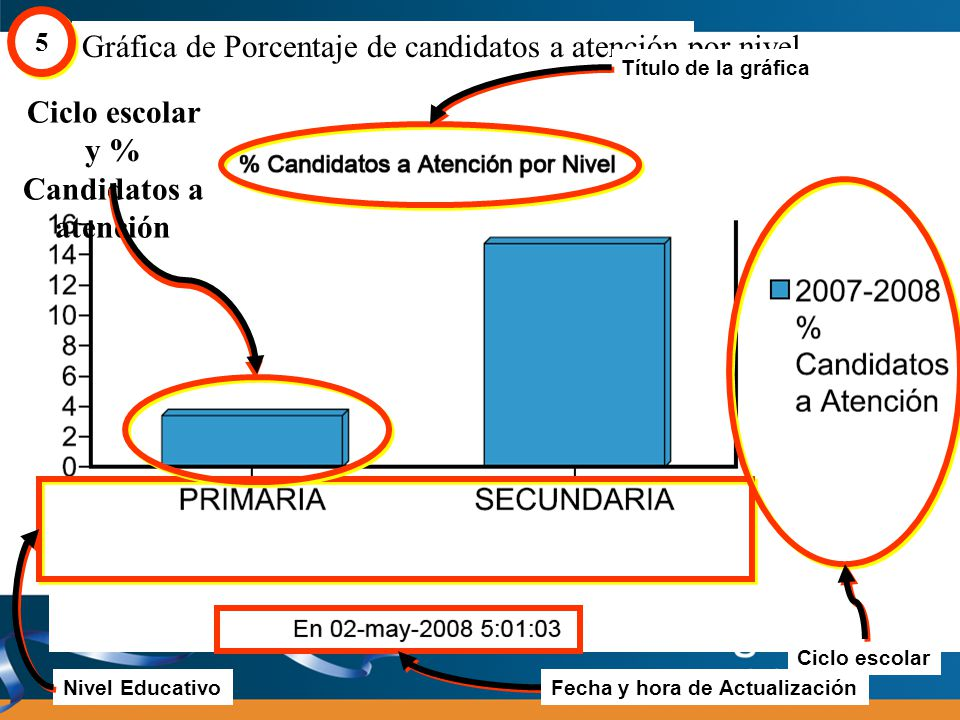 Ciclo escolar y % Candidatos a atención