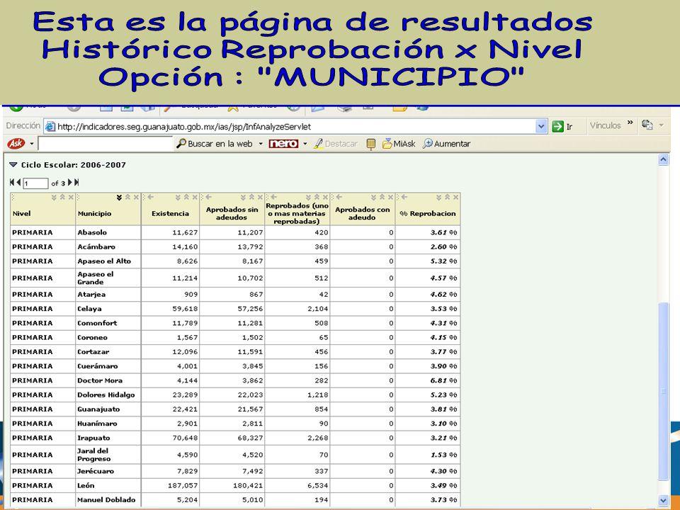 Esta es la página de resultados Histórico Reprobación x Nivel