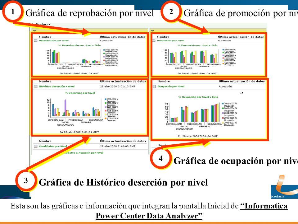 Gráfica de reprobación por nivel Gráfica de promoción por nivel