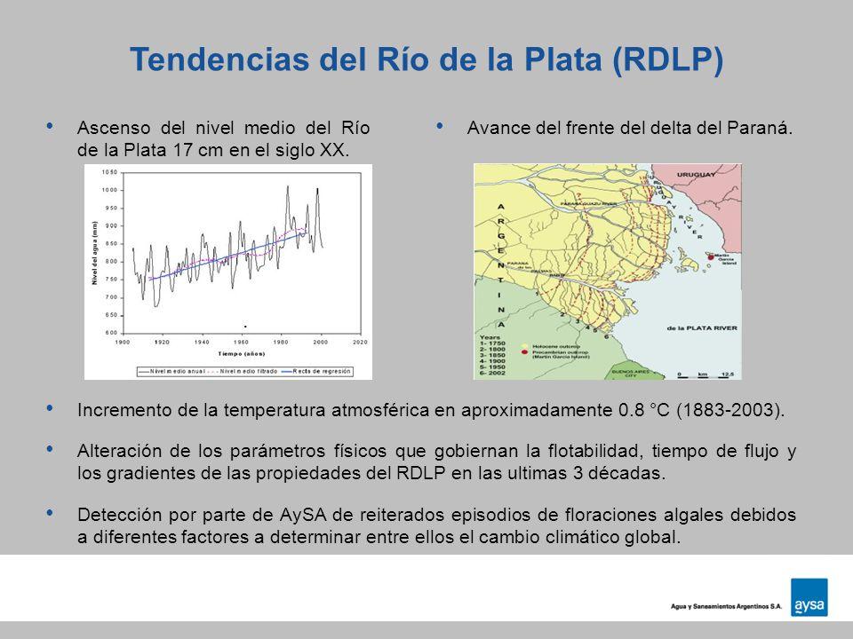 Tendencias del Río de la Plata (RDLP)