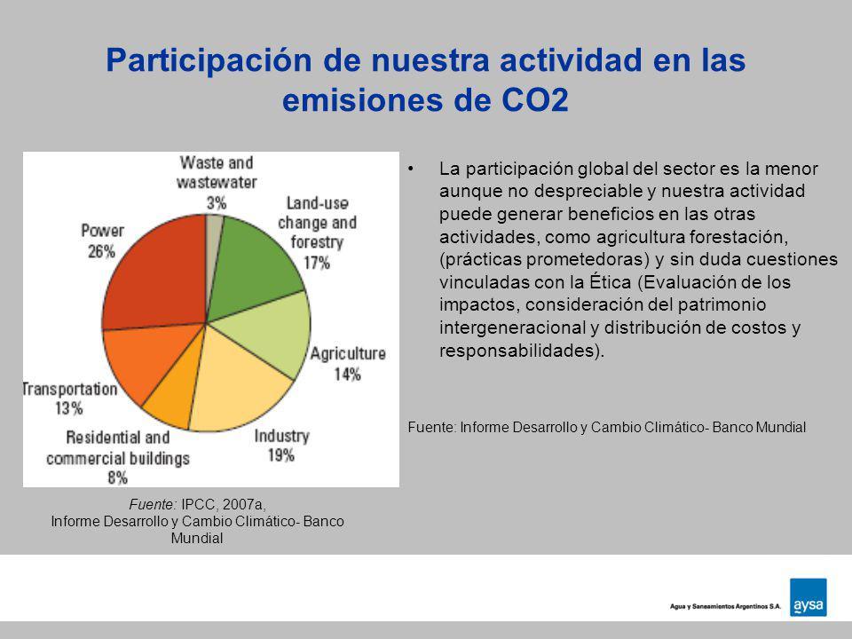 Participación de nuestra actividad en las emisiones de CO2