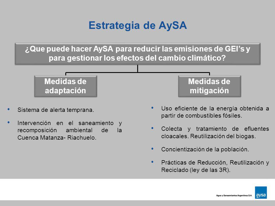 Estrategia de AySA ¿Que puede hacer AySA para reducir las emisiones de GEI's y para gestionar los efectos del cambio climático