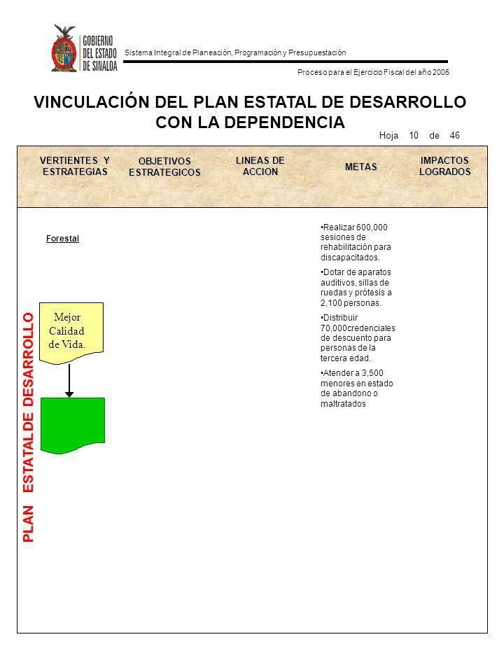 VINCULACIÓN DEL PLAN ESTATAL DE DESARROLLO CON LA DEPENDENCIA