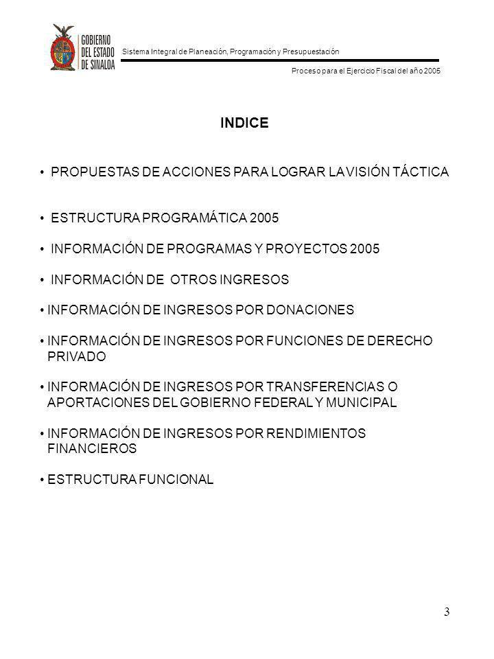 INDICE PROPUESTAS DE ACCIONES PARA LOGRAR LA VISIÓN TÁCTICA