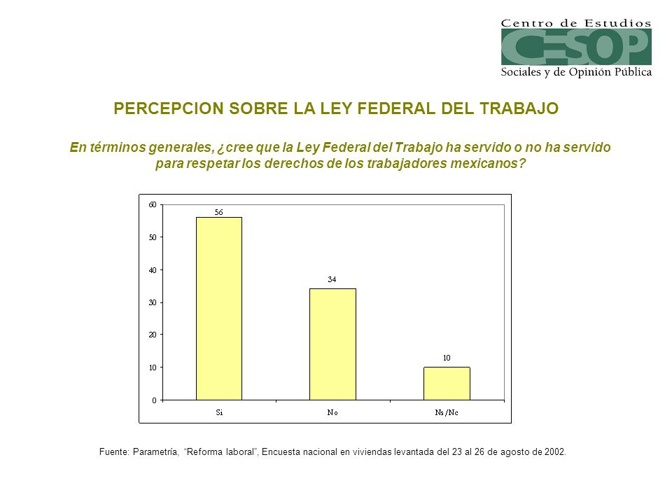 PERCEPCION SOBRE LA LEY FEDERAL DEL TRABAJO