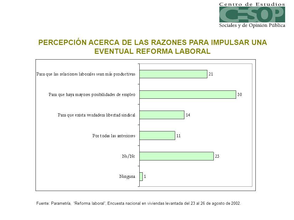 PERCEPCIÓN ACERCA DE LAS RAZONES PARA IMPULSAR UNA EVENTUAL REFORMA LABORAL