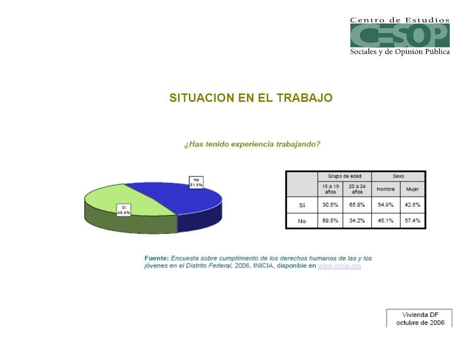 SITUACION EN EL TRABAJO