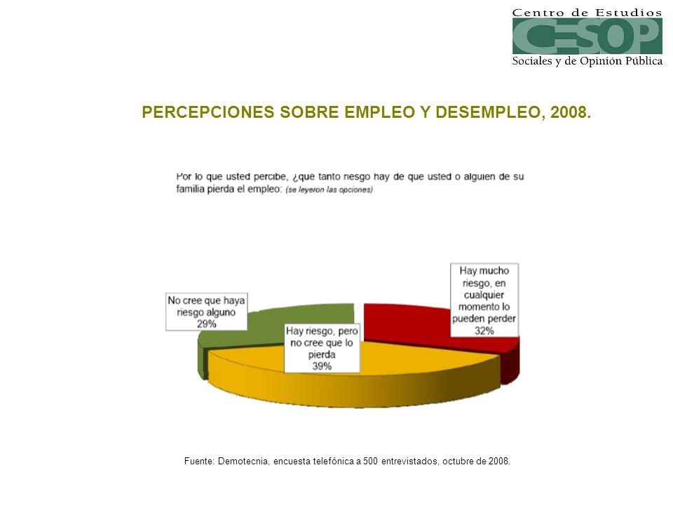 PERCEPCIONES SOBRE EMPLEO Y DESEMPLEO, 2008.