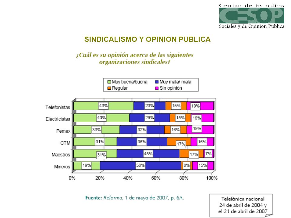 SINDICALISMO Y OPINION PUBLICA