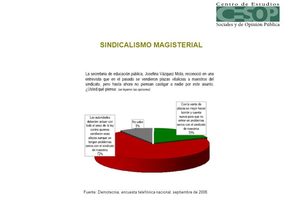 SINDICALISMO MAGISTERIAL