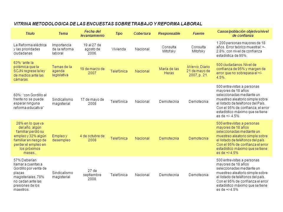 Fecha del levantamiento Casos/población objetivo/nivel de confianza