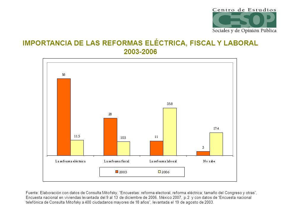 IMPORTANCIA DE LAS REFORMAS ELÉCTRICA, FISCAL Y LABORAL