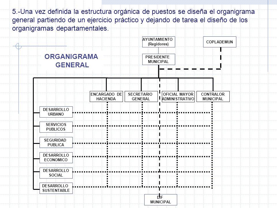 5.-Una vez definida la estructura orgánica de puestos se diseña el organigrama general partiendo de un ejercicio práctico y dejando de tarea el diseño de los organigramas departamentales.
