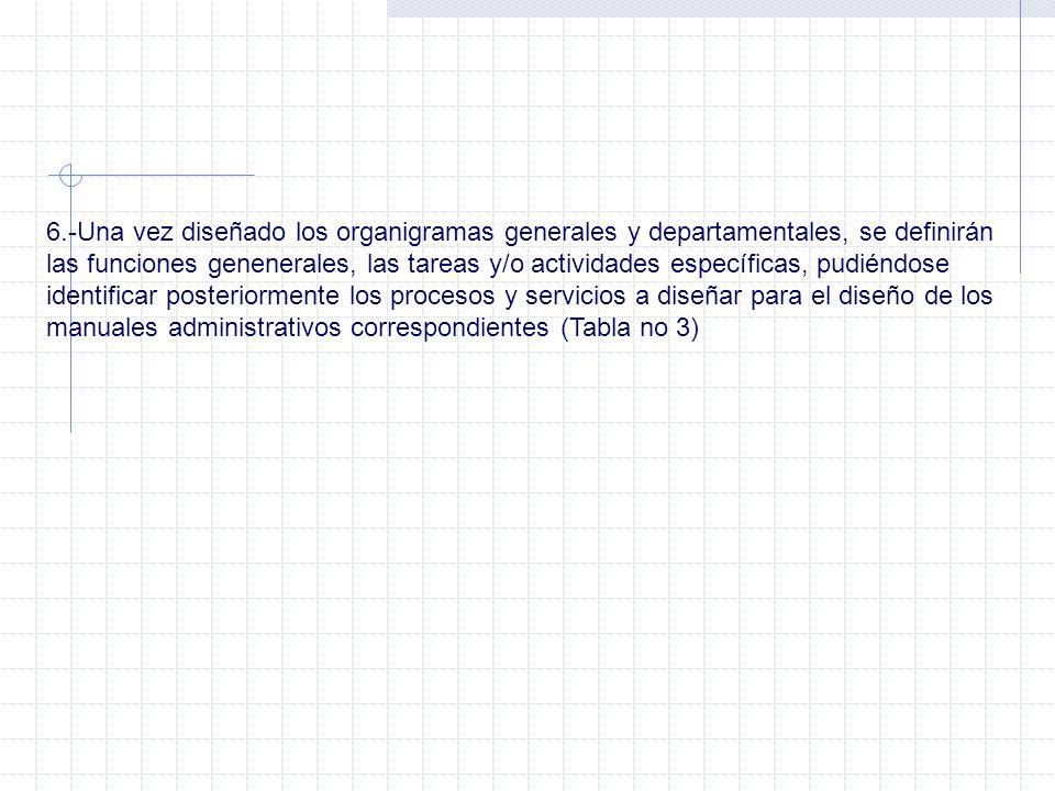 6.-Una vez diseñado los organigramas generales y departamentales, se definirán las funciones genenerales, las tareas y/o actividades específicas, pudiéndose identificar posteriormente los procesos y servicios a diseñar para el diseño de los manuales administrativos correspondientes (Tabla no 3)
