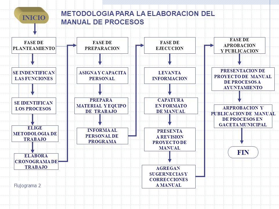 METODOLOGIA PARA LA ELABORACION DEL MANUAL DE PROCESOS INICIO