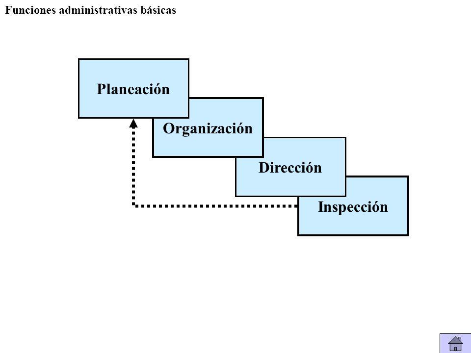Funciones administrativas básicas