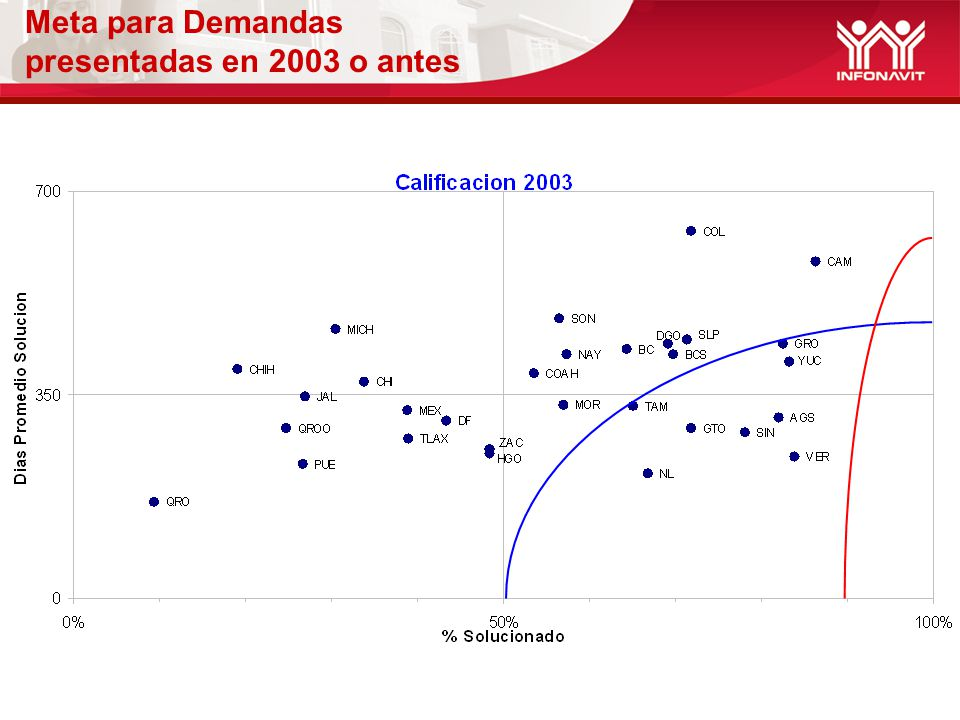 Meta para Demandas presentadas en 2003 o antes