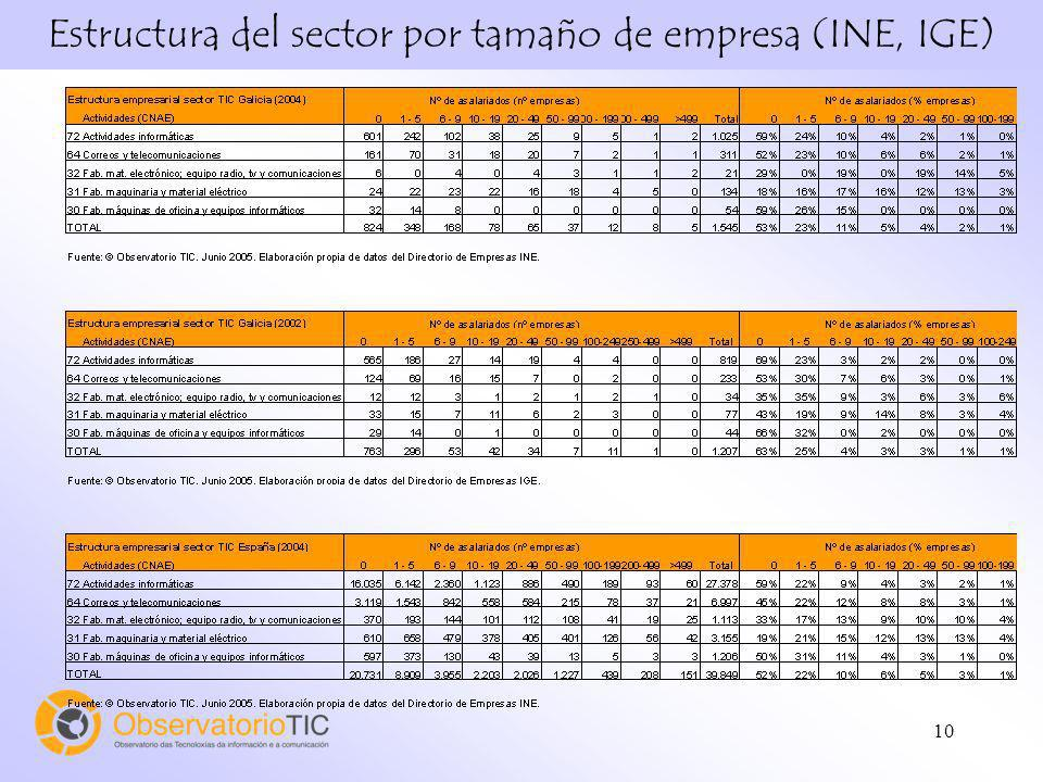 Estructura del sector por tamaño de empresa (INE, IGE)