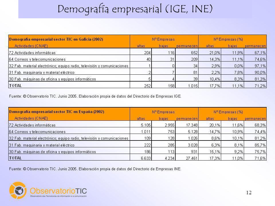 Demografía empresarial (IGE, INE)