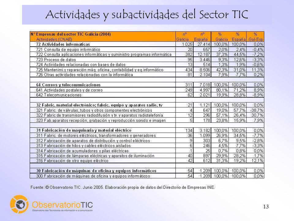 Actividades y subactividades del Sector TIC