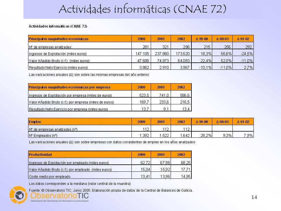 Actividades informáticas (CNAE 72)
