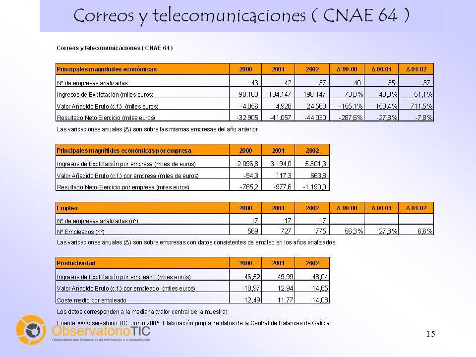 Correos y telecomunicaciones ( CNAE 64 )