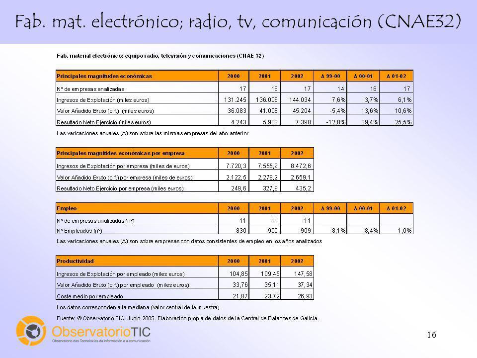Fab. mat. electrónico; radio, tv, comunicación (CNAE32)