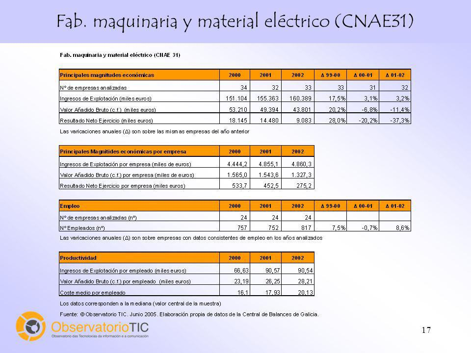 Fab. maquinaria y material eléctrico (CNAE31)