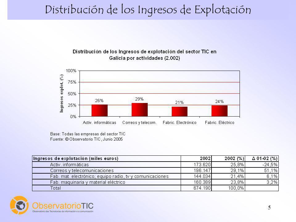 Distribución de los Ingresos de Explotación