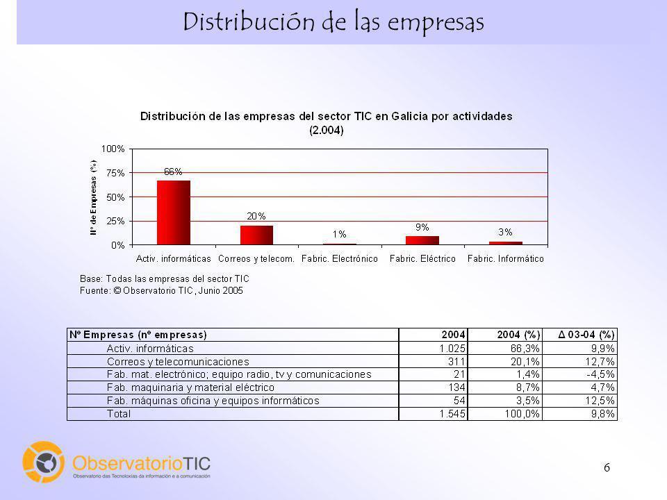 Distribución de las empresas