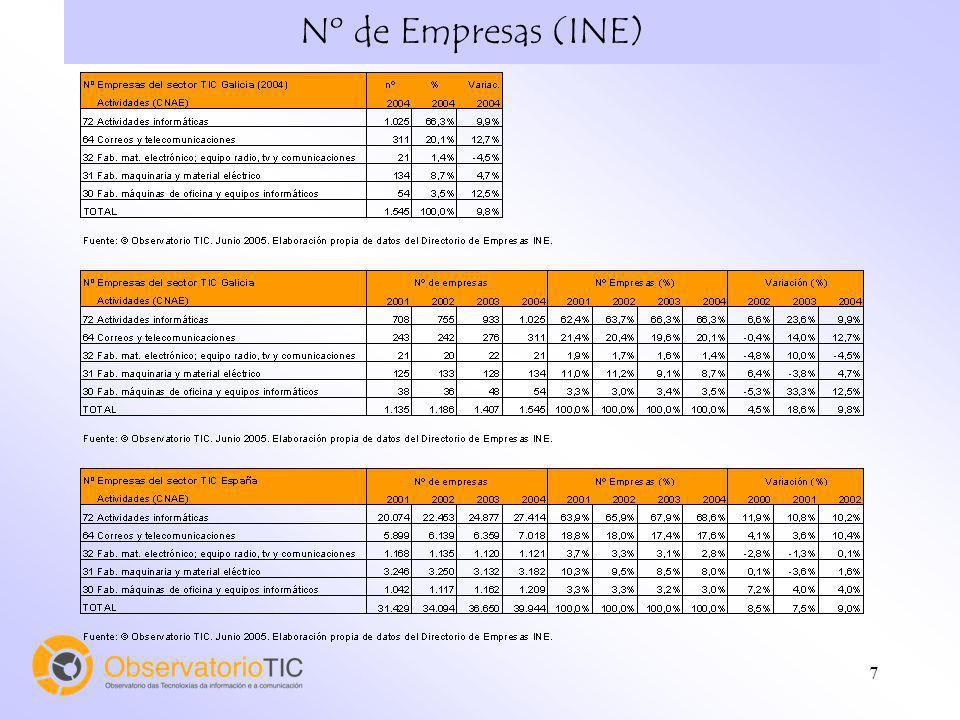 Nº de Empresas (INE)