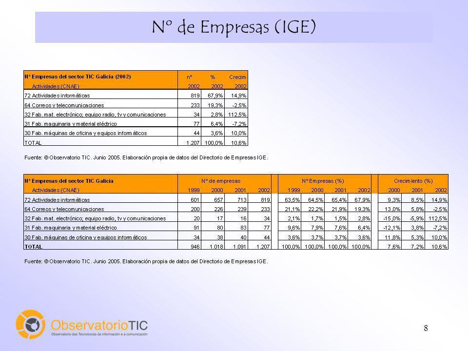 Nº de Empresas (IGE)