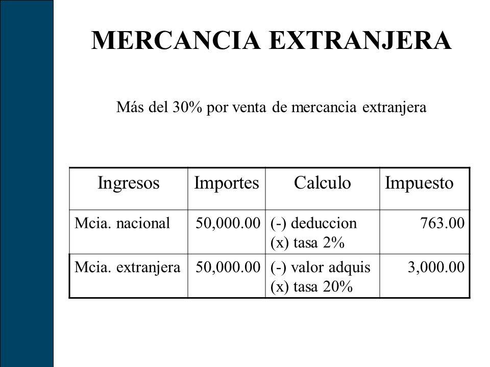 Más del 30% por venta de mercancia extranjera