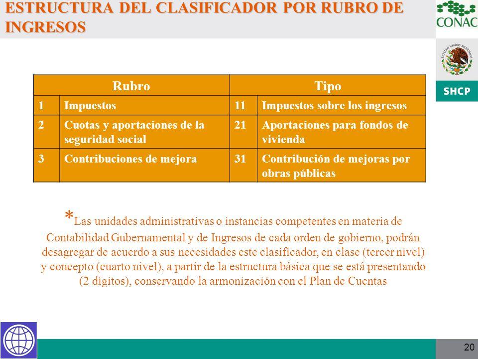 ESTRUCTURA DEL CLASIFICADOR POR RUBRO DE INGRESOS