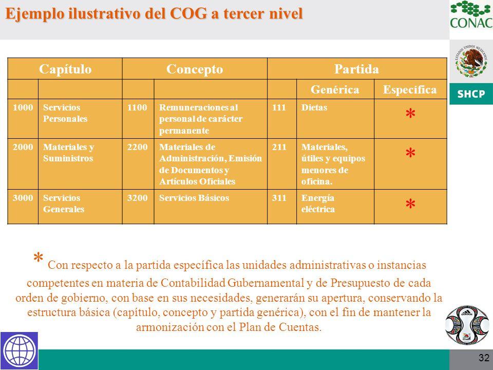 Ejemplo ilustrativo del COG a tercer nivel