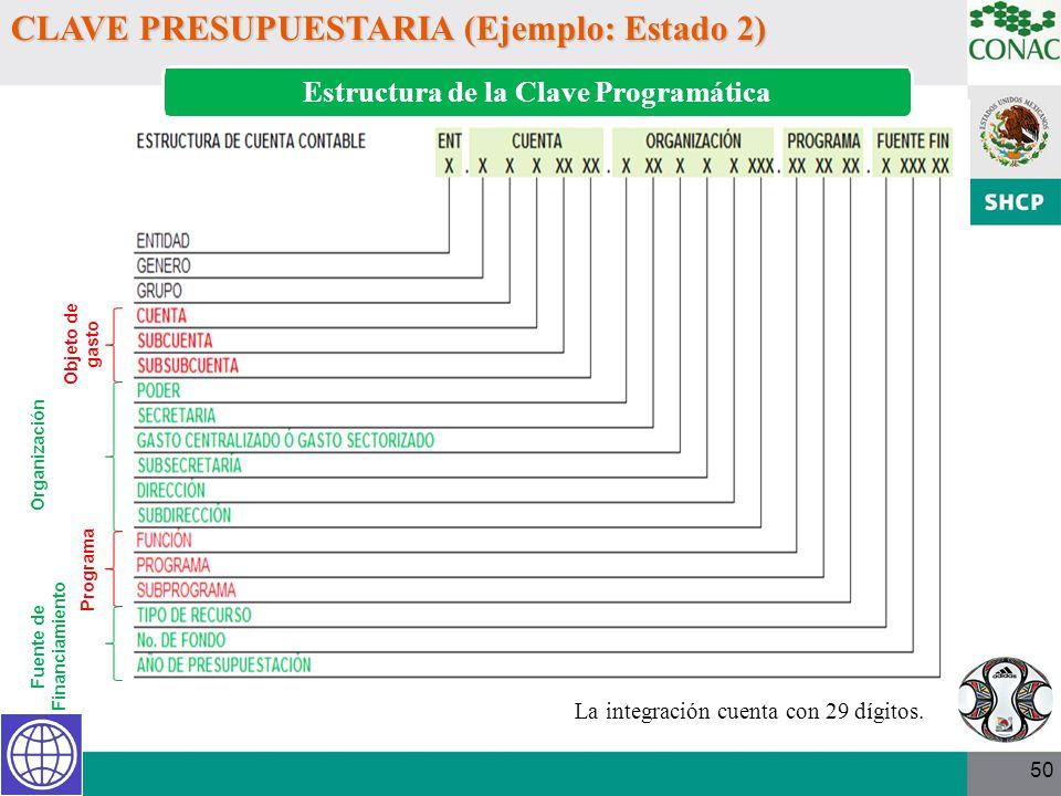 Estructura de la Clave Programática