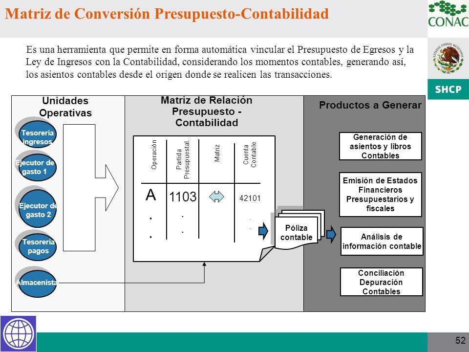Matriz de Conversión Presupuesto-Contabilidad