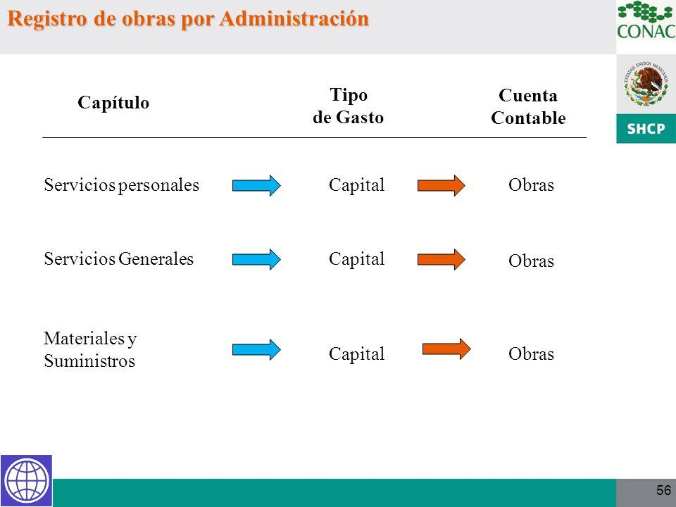 Registro de obras por Administración