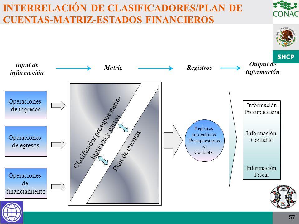 Clasificador presupuestario-ingresos y gastos