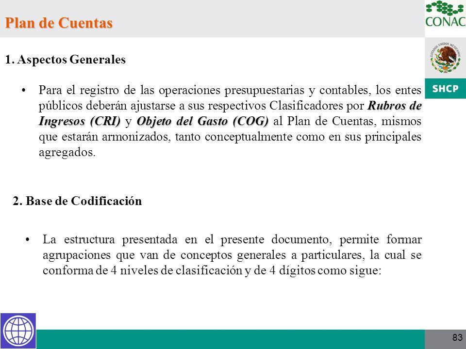 Plan de Cuentas 1. Aspectos Generales