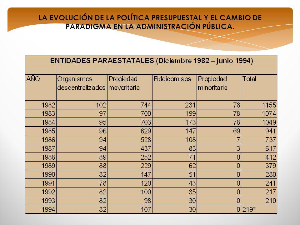 LA EVOLUCIÓN DE LA POLÍTICA PRESUPUESTAL Y EL CAMBIO DE PARADIGMA EN LA ADMINISTRACIÓN PÚBLICA.