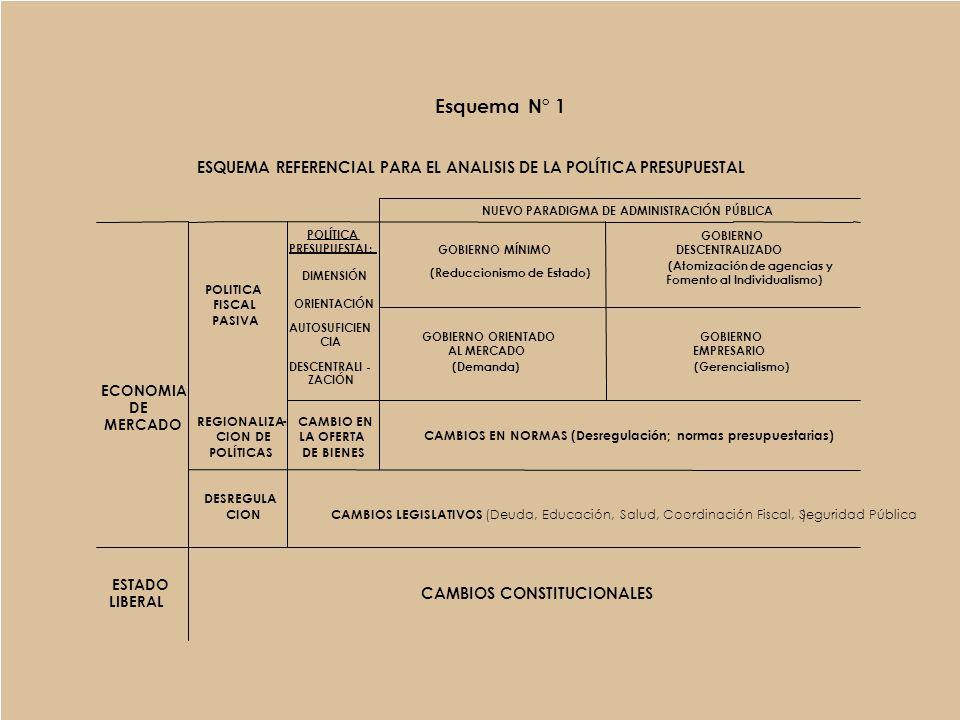 Esquema N° 1 ESQUEMA REFERENCIAL PARA EL ANALISIS DE LA POLÍTICA PRESUPUESTAL. NUEVO PARADIGMA DE ADMINISTRACIÓN PÚBLICA.